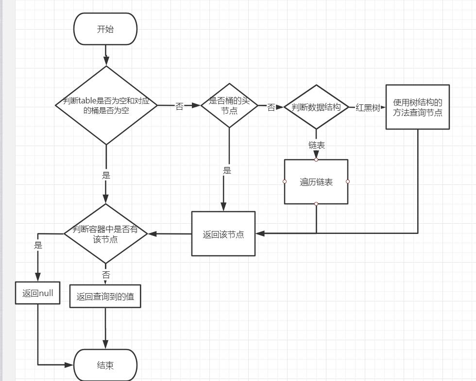 get流程图