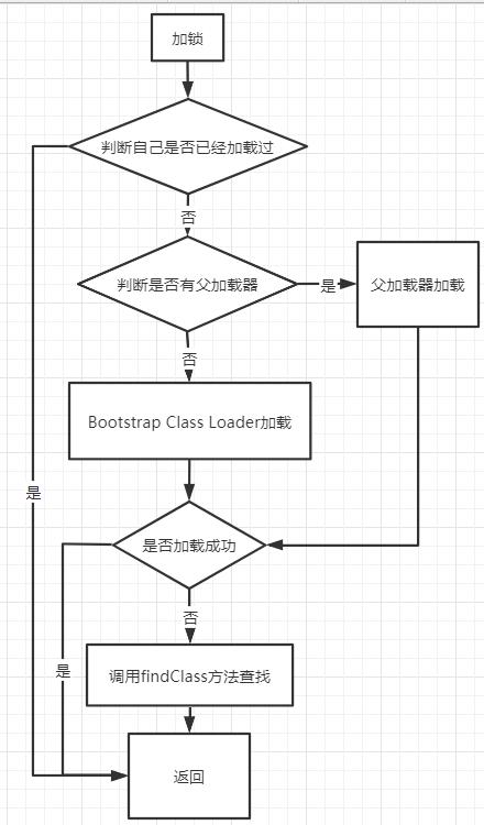 loadClass流程